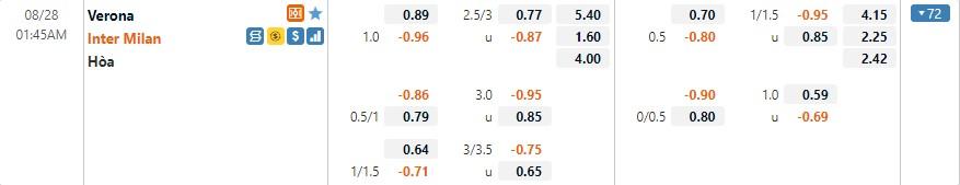 Tỷ lệ kèo Verona vs Inter Milan