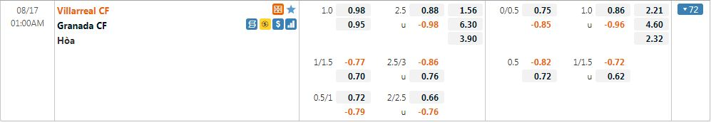 Tỷ lệ kèo Villarreal vs Granada
