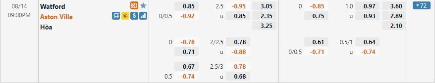 Tỷ lệ kèo Watford vs Aston Villa