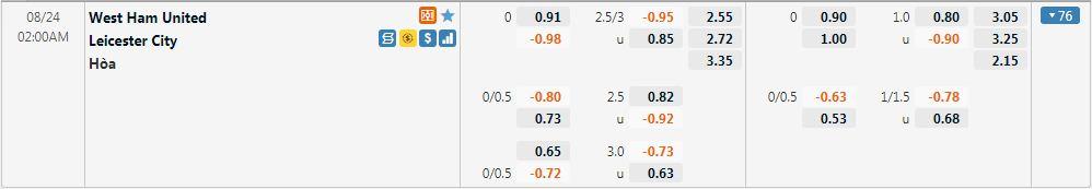 Tỷ lệ kèo West Ham vs Leicester