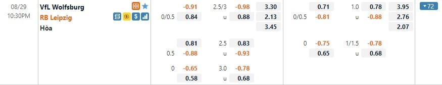 Tỷ lệ kèo Wolfsburg vs Leipzig