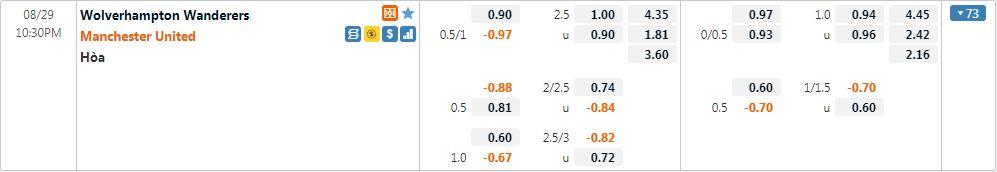 Tỷ lệ kèo Wolves vs Man United