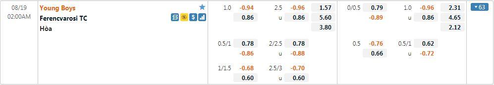 Tỷ lệ kèo Young Boys vs Ferencvaros