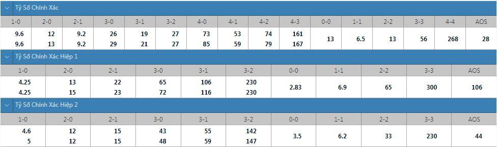 Tỷ lệ kèo tỷ số chính xác West Ham vs Leicester