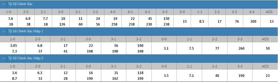 Tỷ lệ kèo tỷ số chính xác Monaco vs Nantes