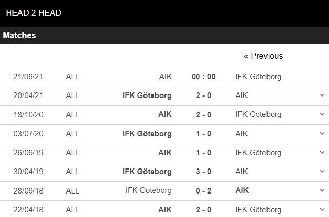 Lịch sử đối đầu AIK vs Goteborg