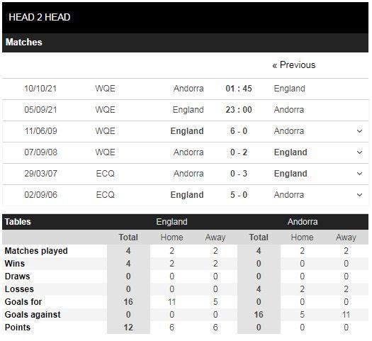 Lịch sử đối đầu Anh vs Andorra