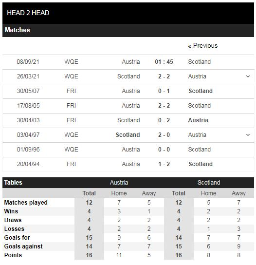 Lịch sử đối đầu Áo vs Scotland