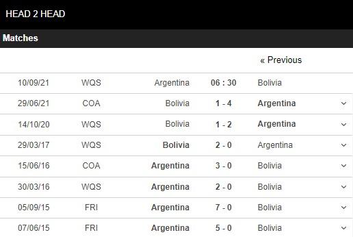 Lịch sử đối đầu Argentina vs Bolivia