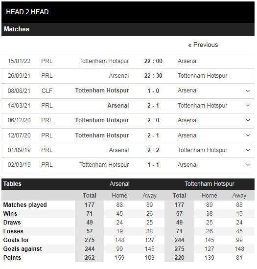 Lịch sử đối đầu Arsenal vs Tottenham