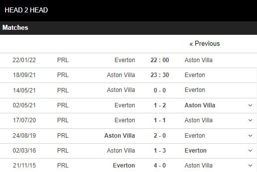 Lịch sử đối đầu Aston Villa vs Everton
