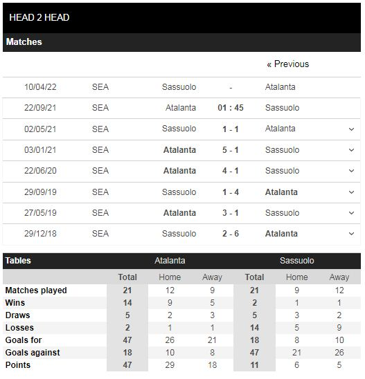 Lịch sử đối đầu Atalanta vs Sassuolo