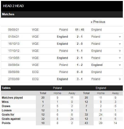 Lịch sử đối đầu Ba Lan vs Anh