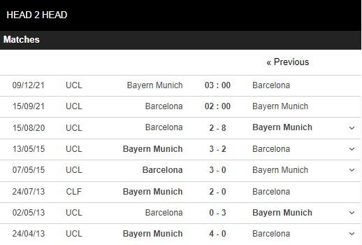Lịch sử đối đầu Barcelona vs Bayern Munich