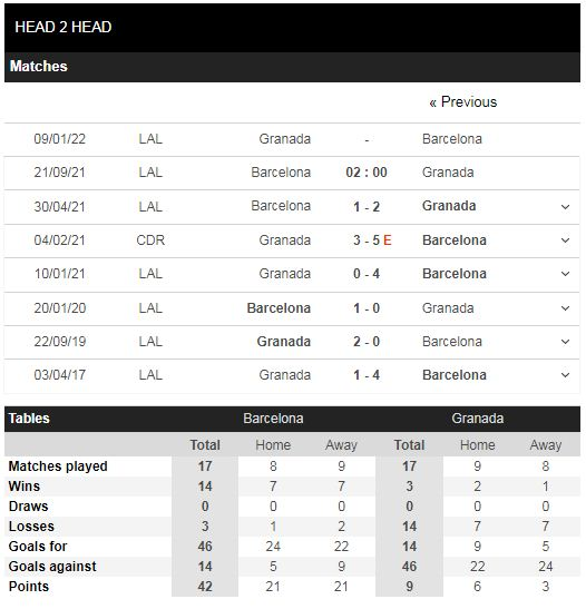 Lịch sử đối đầu Barcelona vs Granada