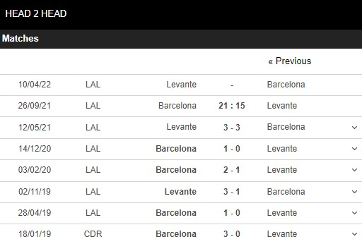 Lịch sử đối đầu Barcelona vs Levante