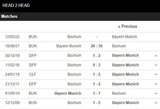 Lịch sử đối đầu Bayern Munich vs Bochum