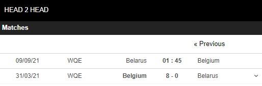 Lịch sử đối đầu Belarus vs Bỉ