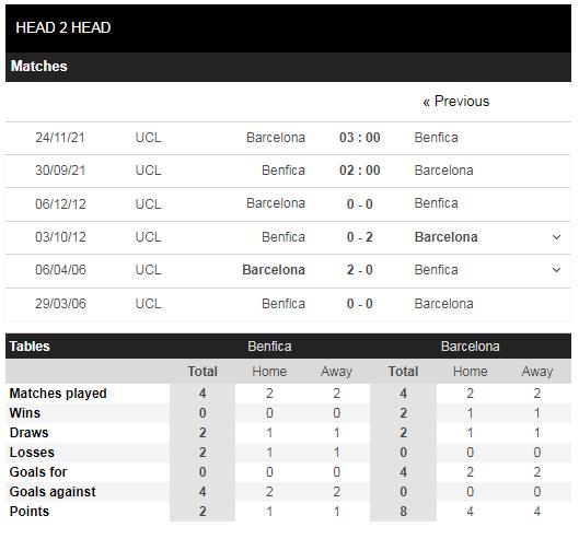 Lịch sử đối đầu Benfica vs Barcelona