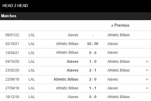 Lịch sử đối đầu Bilbao vs Alaves