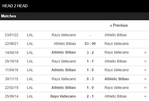 Lịch sử đối đầu Bilbao vs Vallecano