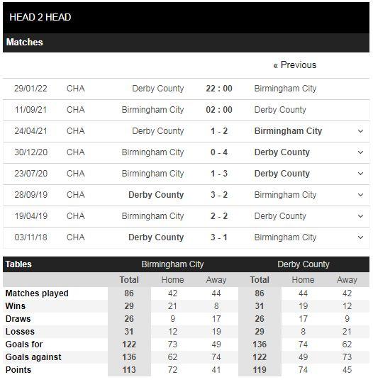 Lịch sử đối đầu Birmingham vs Derby