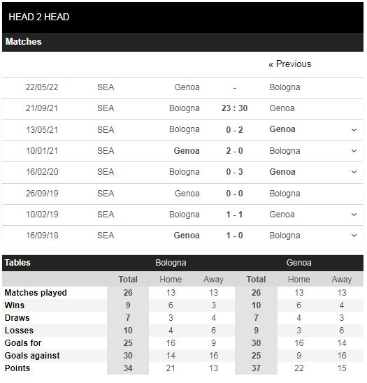 Lịch sử đối đầu Bologna vs Genoa