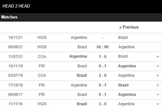 Lịch sử đối đầu Brazil vs Argentina