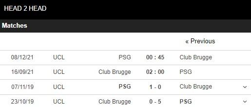 Lịch sử đối đầu Brugge vs PSG