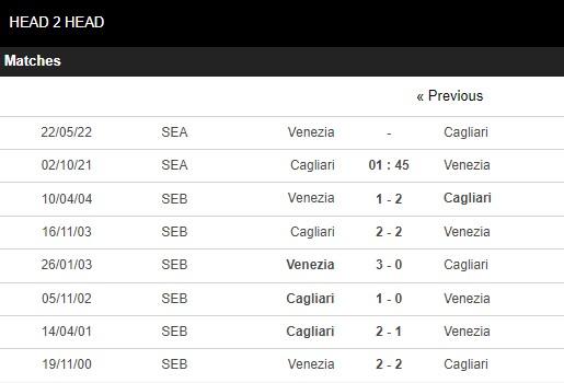 Lịch sử đối đầu Cagliari vs Venezia