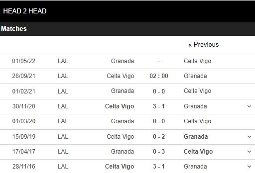 Lịch sử đối đầu Celta Vigo vs Granada