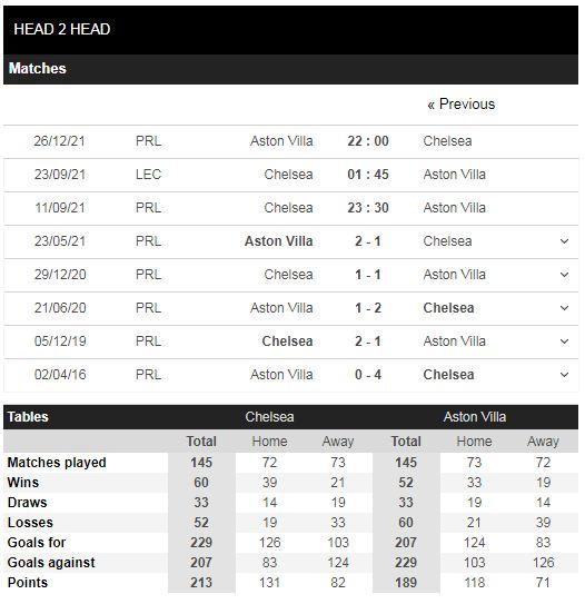 Lịch sử đối đầu Chelsea vs Aston Villa