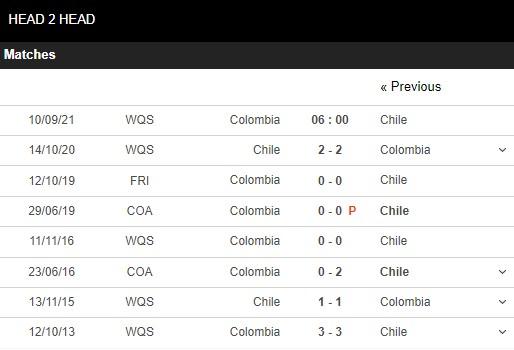 Lịch sử đối đầu Colombia vs Chile