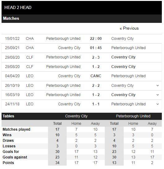 Lịch sử đối đầu Coventry vs Peterborough