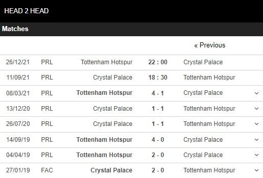 Lịch sử đối đầu Crystal Palace vs Tottenham