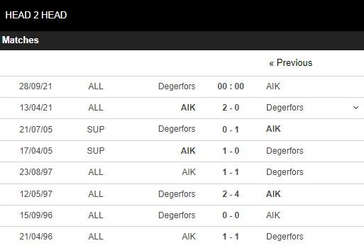 Lịch sử đối đầu Degerfors vs AIK