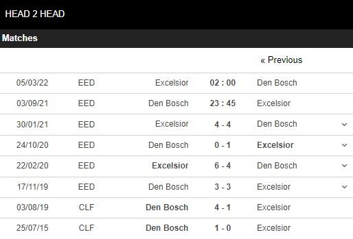 Lịch sử đối đầu Den Bosch vs Excelsior