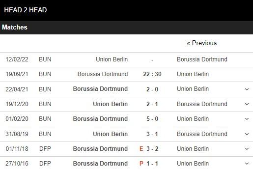 Lịch sử đối đầu Dortmund vs Union Berlin