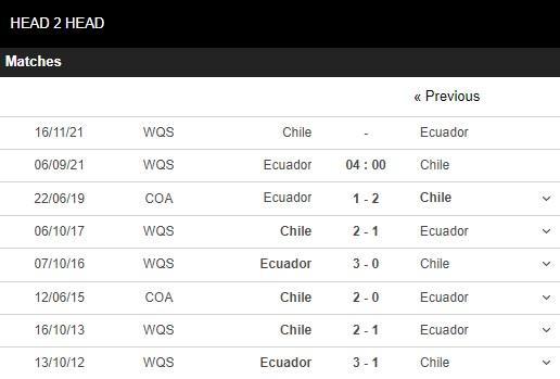 Lịch sử đối đầu Ecuador vs Chile