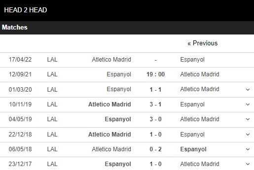 Lịch sử đối đầu Espanyol vs Atletico
