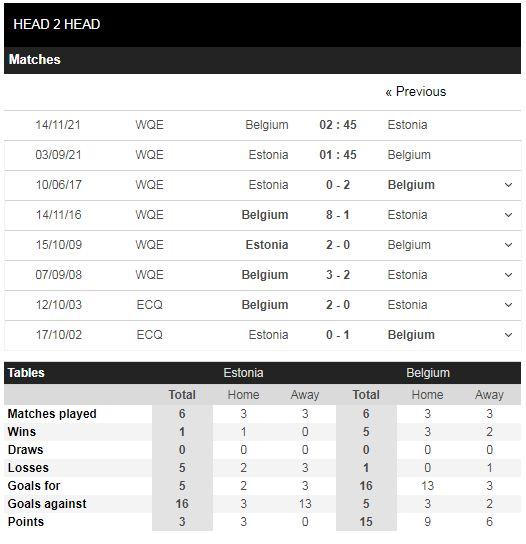 Lịch sử đối đầu Estonia vs Bỉ