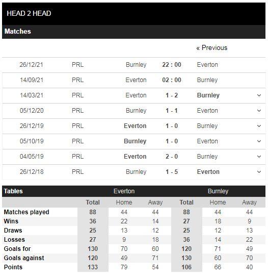 Lịch sử đối đầu Everton vs Burnley