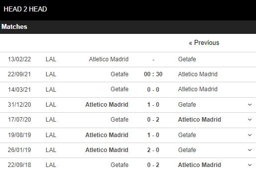Lịch sử đối đầu Getafe vs Atletico