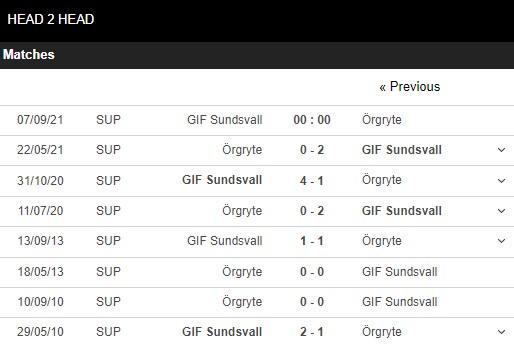 Lịch sử đối đầu GIF Sundsvall vs Orgryte