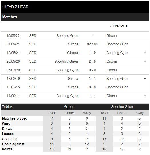 Lịch sử đối đầu Girona vs Sporting Gijon