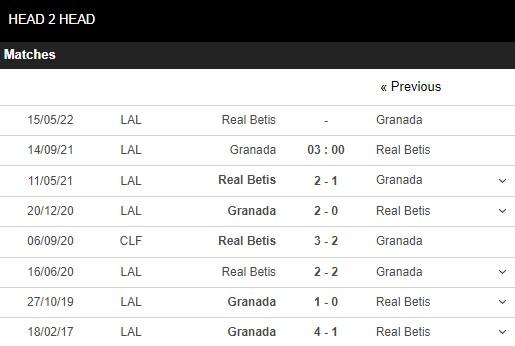 Lịch sử đối đầu Granada vs Betis