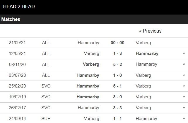 Lịch sử đối đầu Hammarby vs Varberg