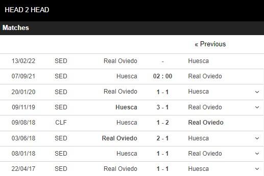 Lịch sử đối đầu Huesca vs Real Oviedo