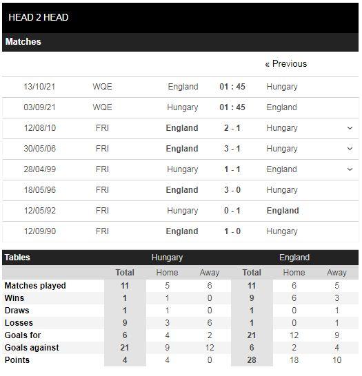 Lịch sử đối đầu Hungary vs Anh