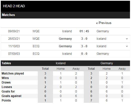 Lịch sử đối đầu Iceland vs Đức